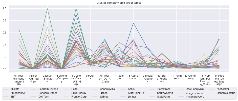 Clustering of Fortune 500 companies based on Twitter activity ... on whole foods market map, sams club map, ebay map, cabela's map, kohl center parking map, target map, ihop map, applebee's map, coldwater creek map, hudson's map, apple store map, lowe's map, panera bread map, taco bell map, chick-fil-a map, mcdonald's map, walmart map, walgreens map, macy's map, old navy map,